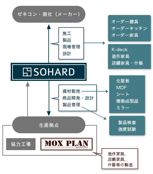 ソハード組織図